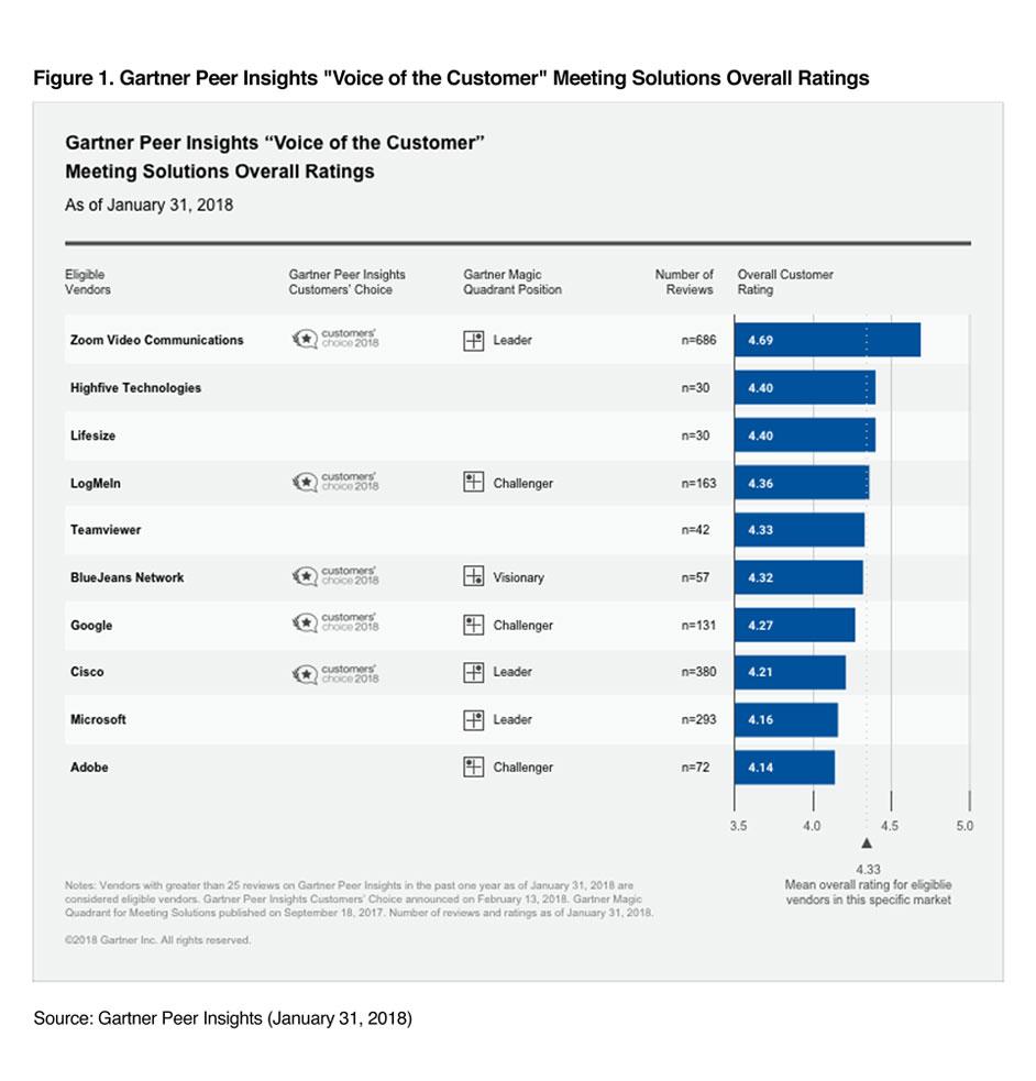 Zoom - 2018 Gartner Peer Insights